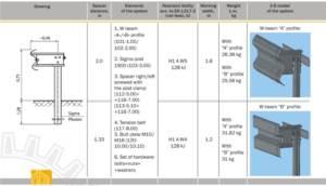 Table EDSP 2 133