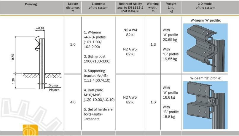 Table ESP 4 2